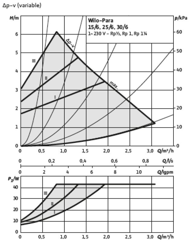 Courbe de puissance du circulateur Wilo Para 6-43 (dP-V variable)