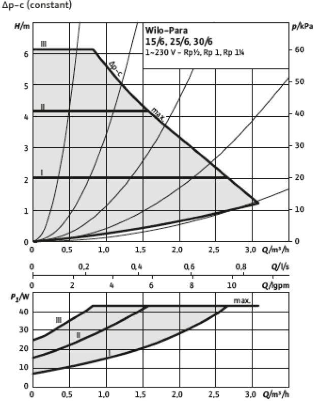 Courbe de puissance du circulateur Wilo Para 6-43 (dP-V constant)