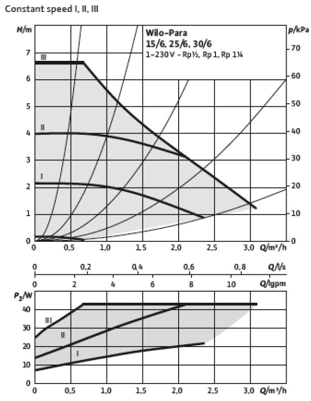Courbe de puissance du circulateur Wilo  Para 6-43 (vitesse constante)