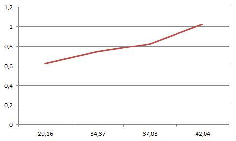 Puissance du plancher chauffant en w/m² (axe y) par rapport au delta T(axe x)