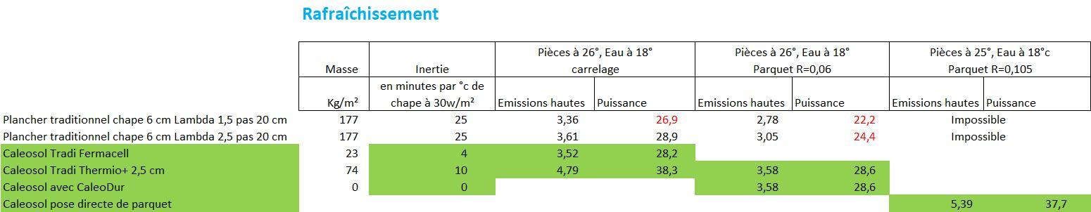 Puissance de la climatisation écologique par géocooling