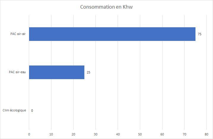 La consommation énergétique d'un radiateur réversible