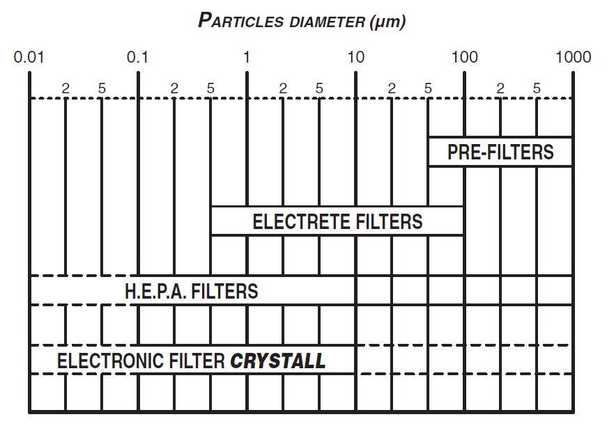 Particules stoppées par le purificateur d'air 35m²