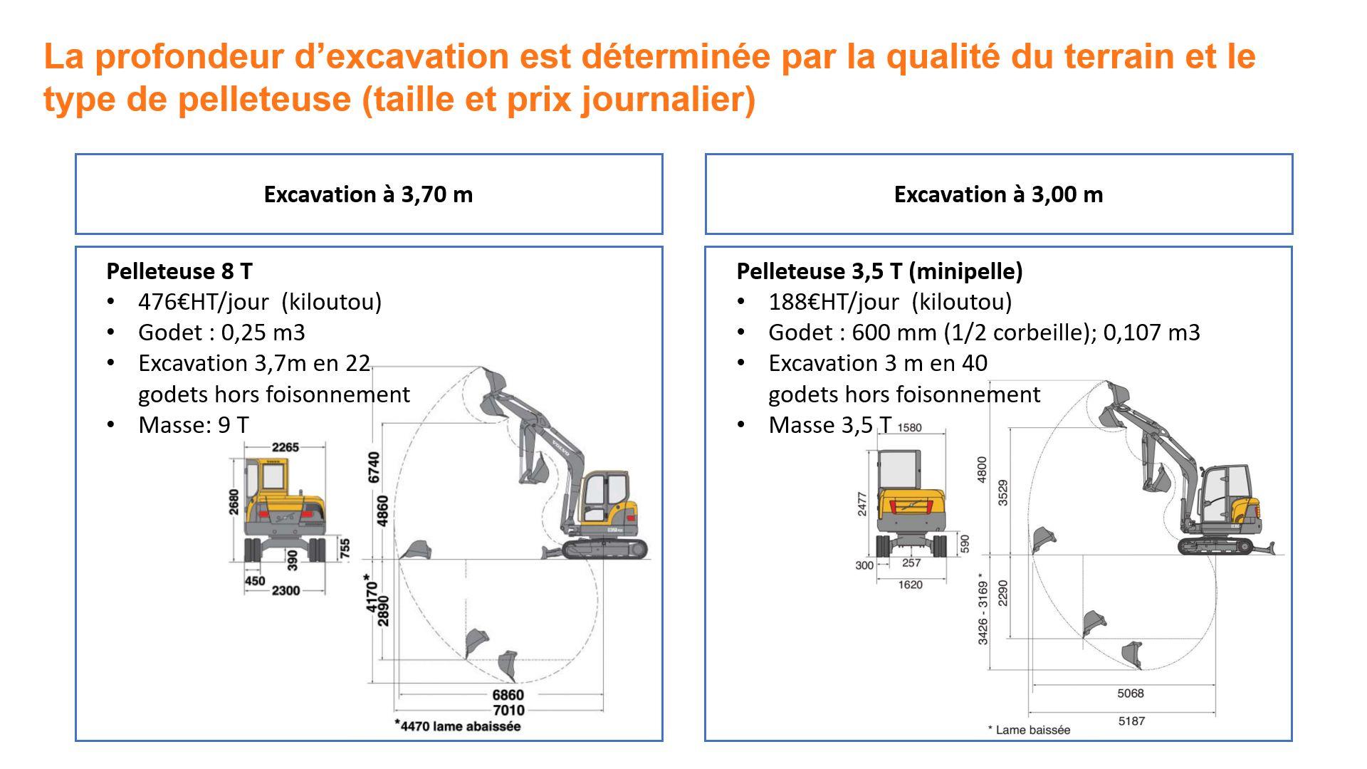 Pelleteuses suivant échangeur pour puits canadien hydraulique