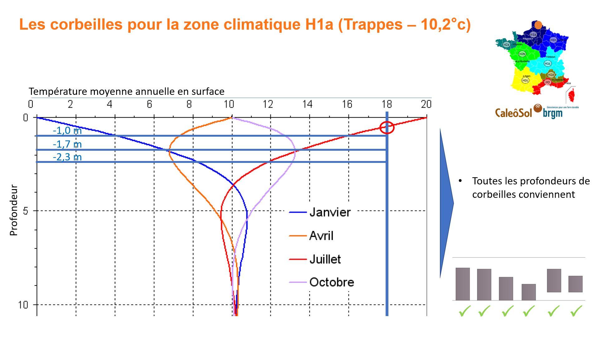 Corbeille géothermique en zone H1a