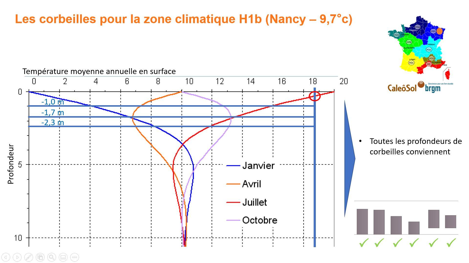Corbeille géothermique en zone H1b