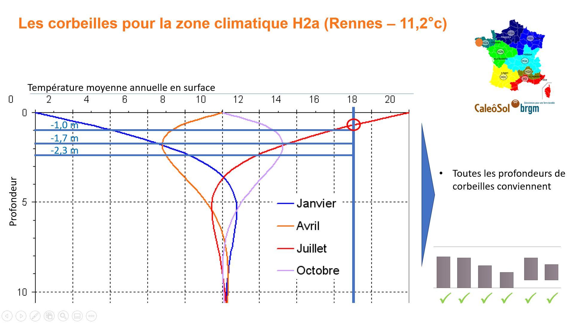 Corbeille géothermique en zone H2a