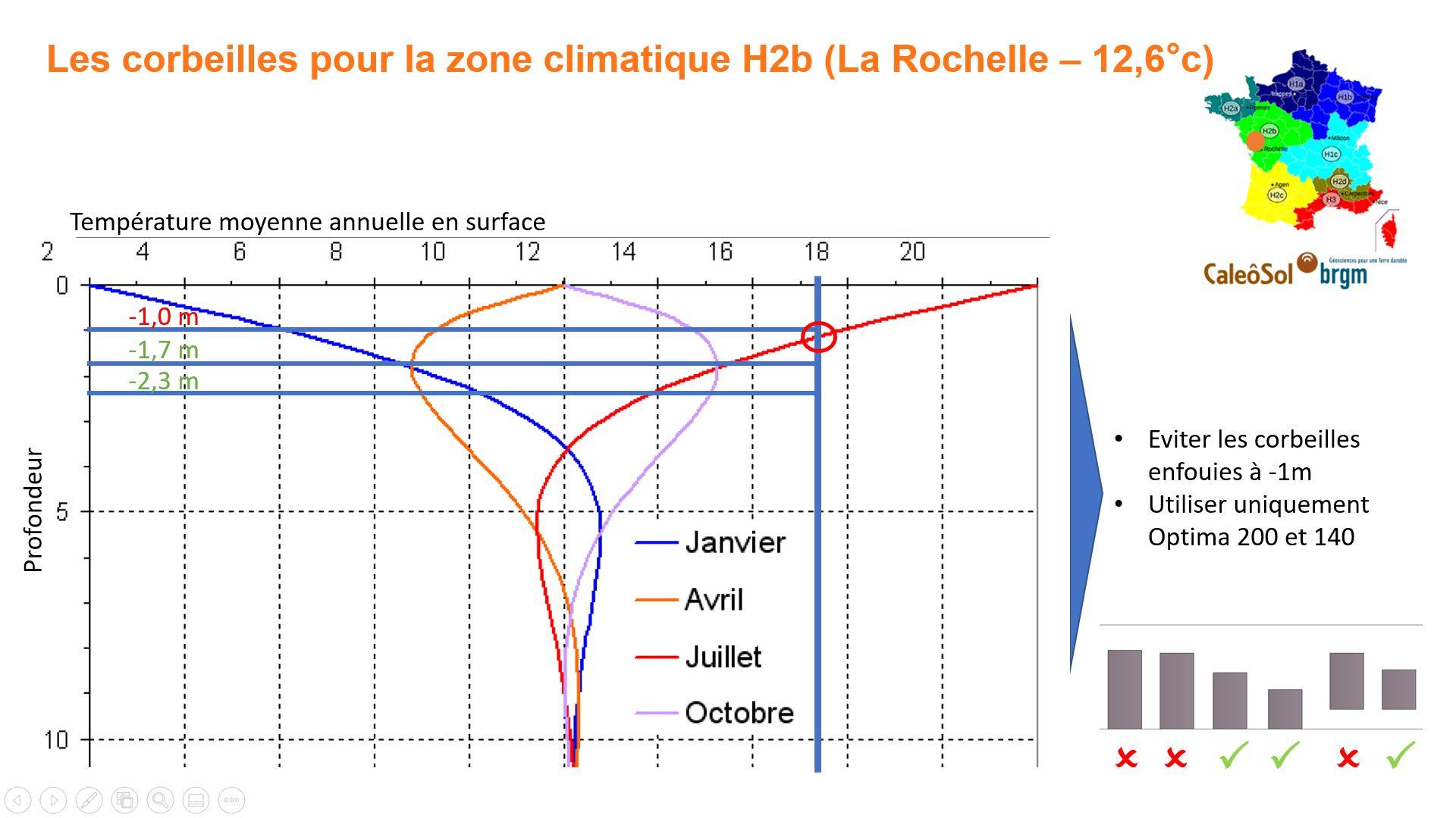 Corbeille géothermique en zone H2b