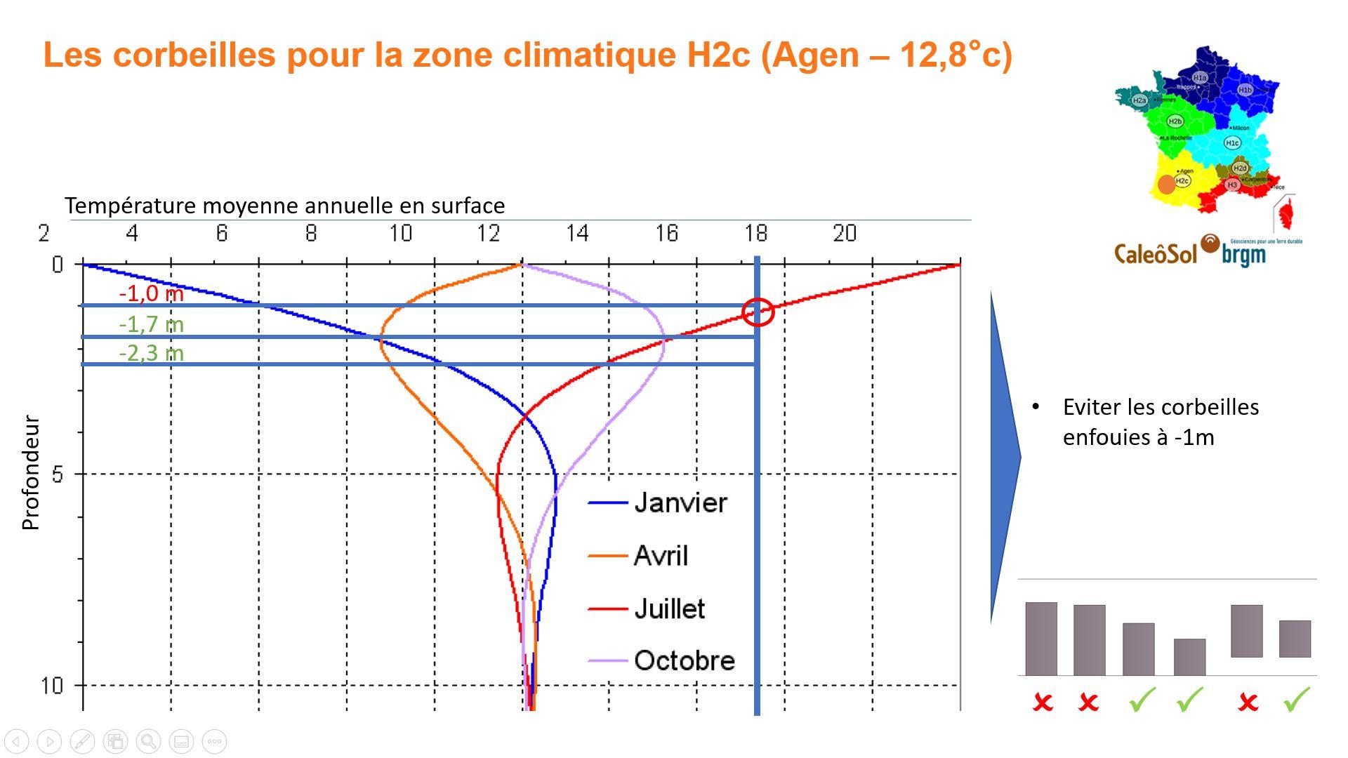 Corbeille géothermique en zone H2c