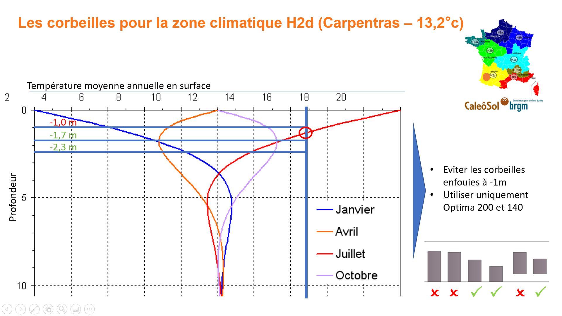 Corbeille géothermique en zone H2d