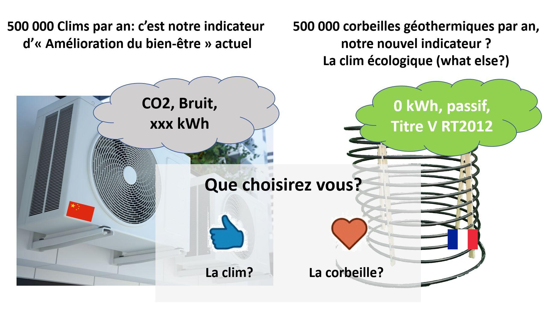 Choisir la climatisation écologique ou polluer