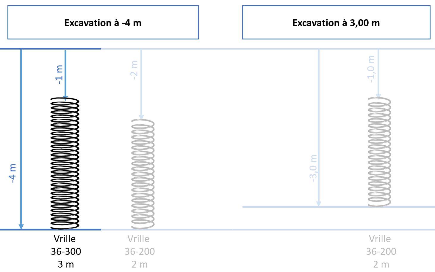 Enfouissement de la corbeille géothermique vrille 36-300