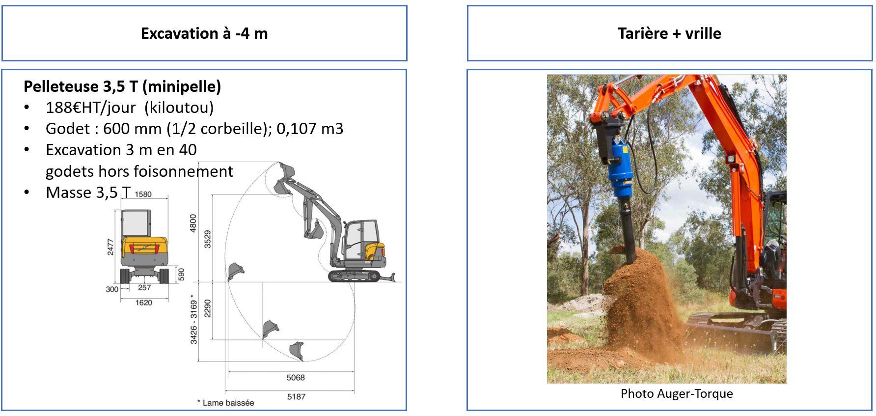 Type de pelleteuse pour puits canadien hydraulique à Tarière