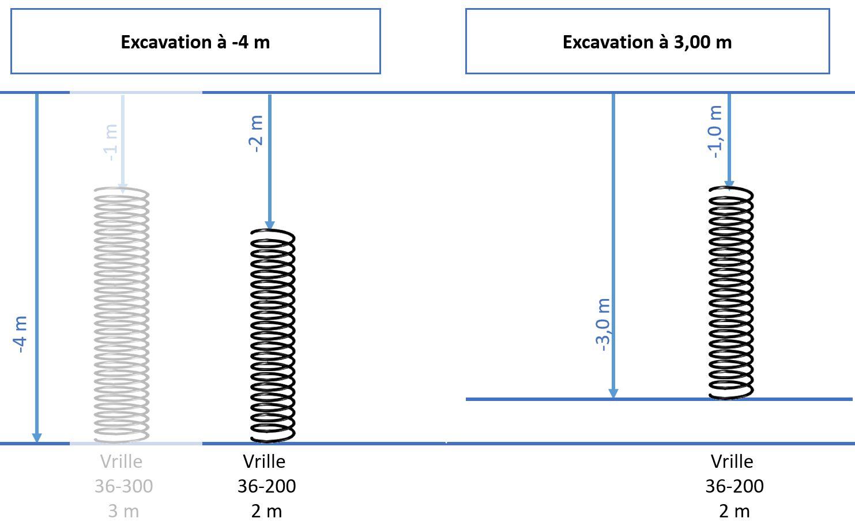 Excavation pour corbeille géothermique vrille 36-200Tarière 40cm
