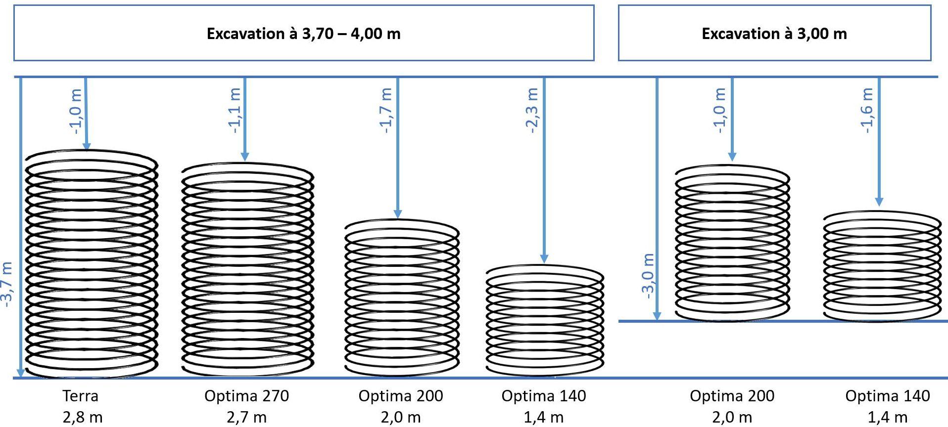 Famille de puits canadien hydraulique pour VMCdiamètre 120cm