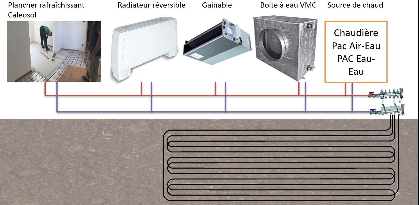 Rafraîchissement en utilisant un mur géothermique enterré dans votre jardin et un plancher rafraîchissant, un radiateur réversible...