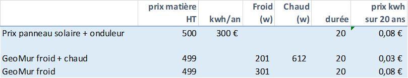 Tableau de production d'énergie d'un GéoMur à Blois zone climatique H2b
