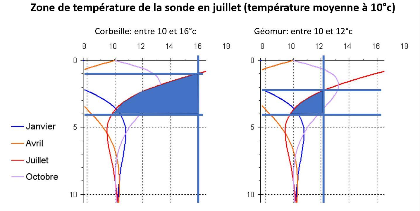 température géomur vs corbeille