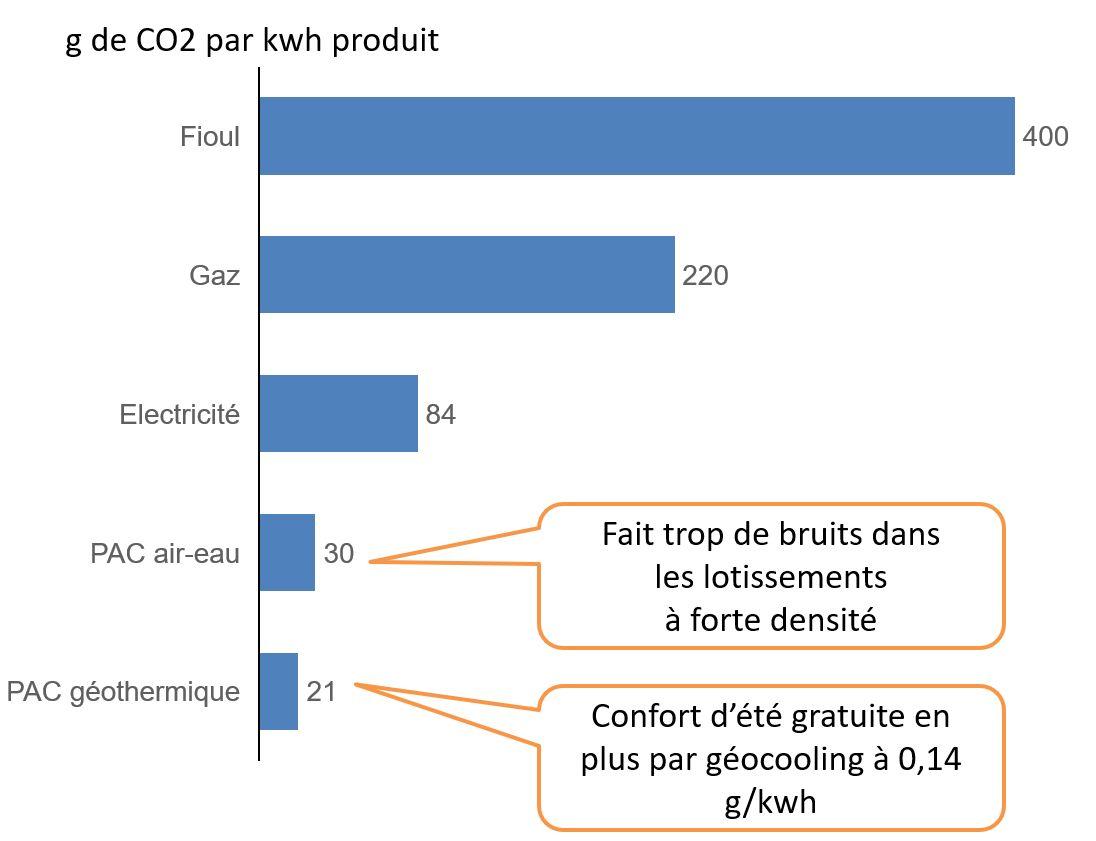 Le bas carbone dans un lotissement