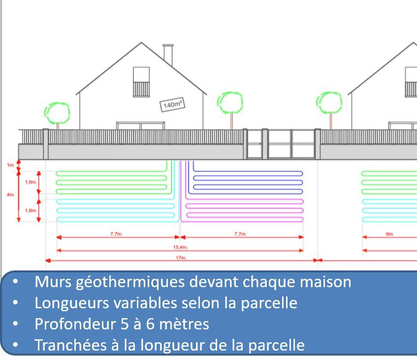 Placement des murs géothermiques sous les trottoirs d'un lotissement