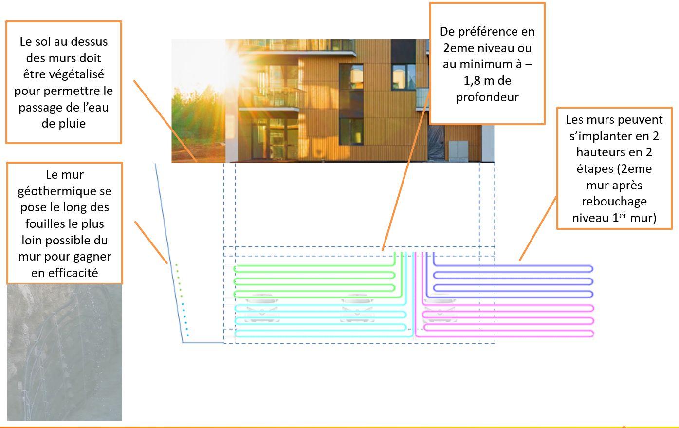 Position du mur géothermique pour climatisation petit collectif