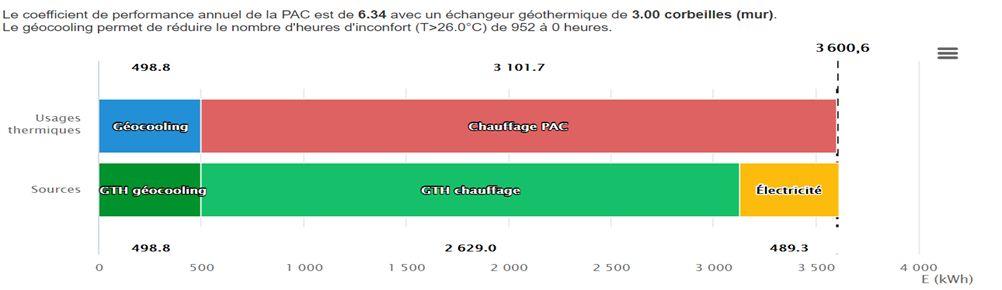 COP> 6pour le chauffage de petit collectif par géothermie