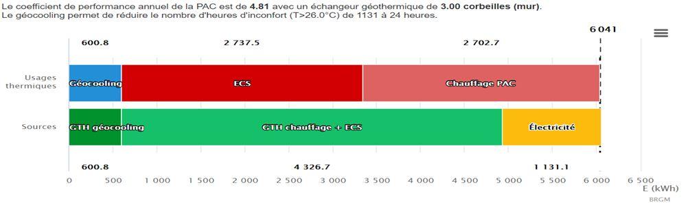 COP>4,8pour le chauffage +ECS de petit collectif par géothermie