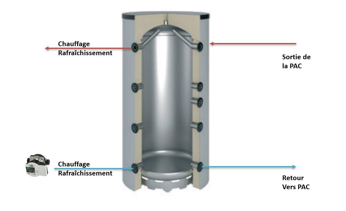 Branchement hydraulique d'une pompe à chaleur quand utilisée avec des thermostats