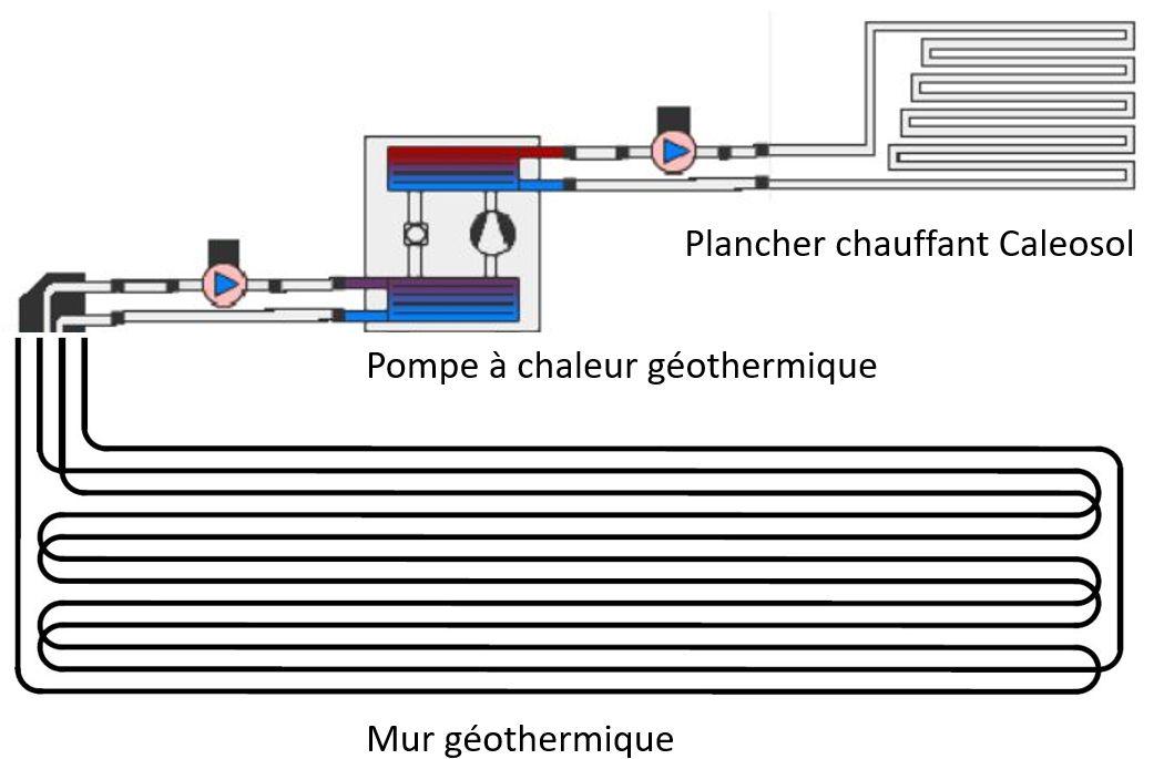 Schéma général pour l'autoconstruction d'un puits canadien hydraulique