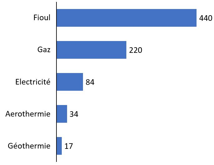 Contenu de CO2dans un kwh de chauffage par type d'énergie pour une maison ossature bois