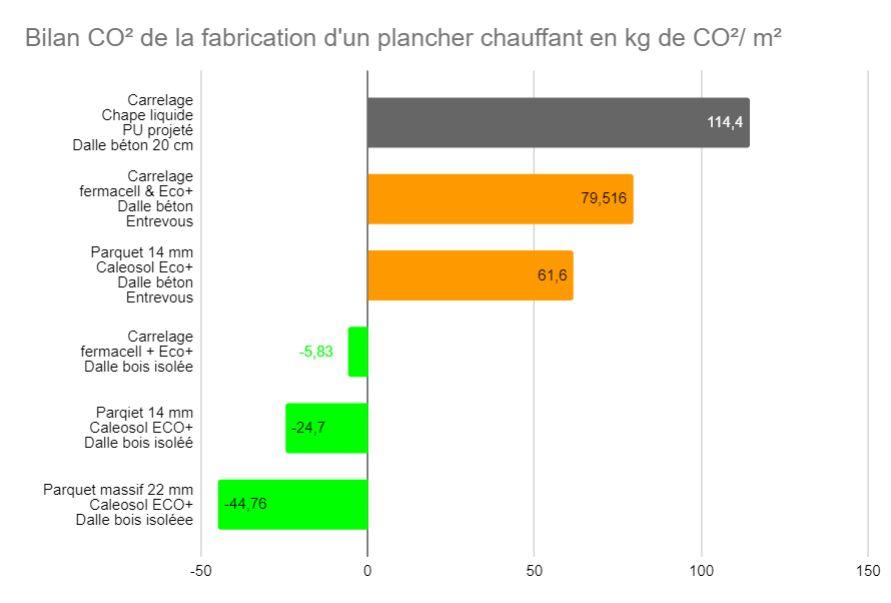 Table montrant le contenu kg CO2/m² en phase fabrication d'un plancher pour maison ossature bois