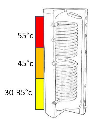 Ballon ECS pour pompe à chaleur géothermique