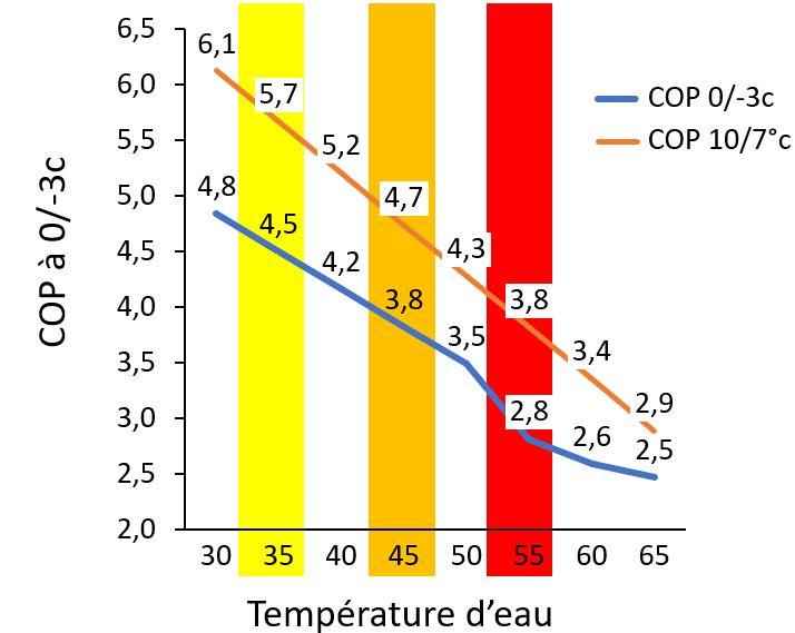influence de la température de chauffage sur le COP de la pompe à chaleur géothermique
