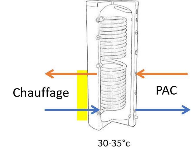 Utilisation du bas du ballon ECSen ballon tampon de chauffage