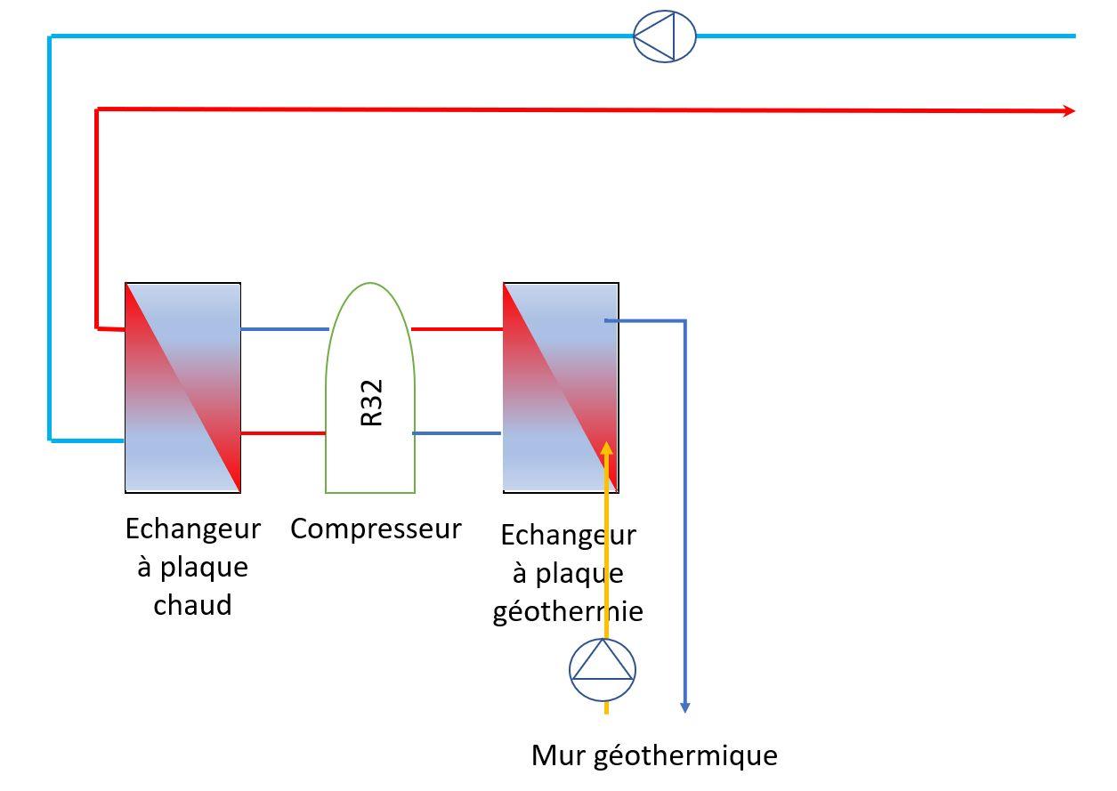 Schéma de fonctionnement de la pompe à chaleur géothermique traditionnel