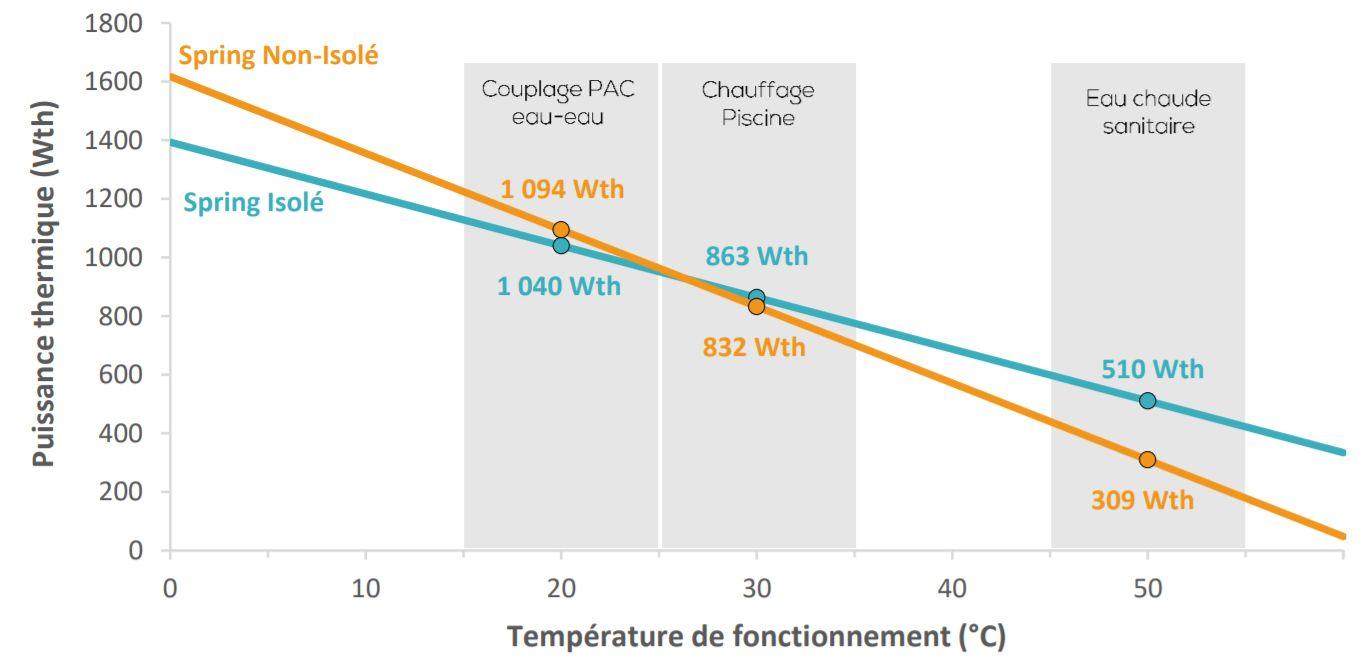 Source DualSun: performance thermique du panneau solaire