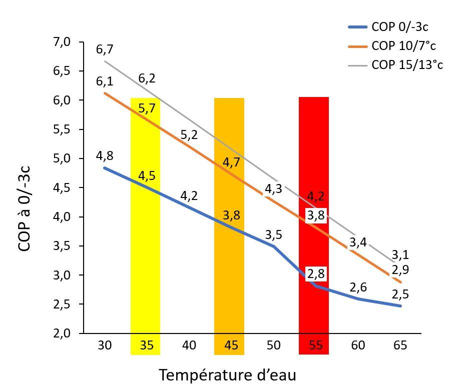 SolaroPac: COPd'une pompe à chaleur géothermique en fonction de la température de chauffage