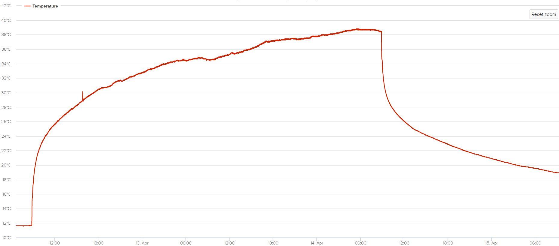 Exemple de TRTmontrant la baisse très rapide de la température après arrêt de l'apport de chaleur