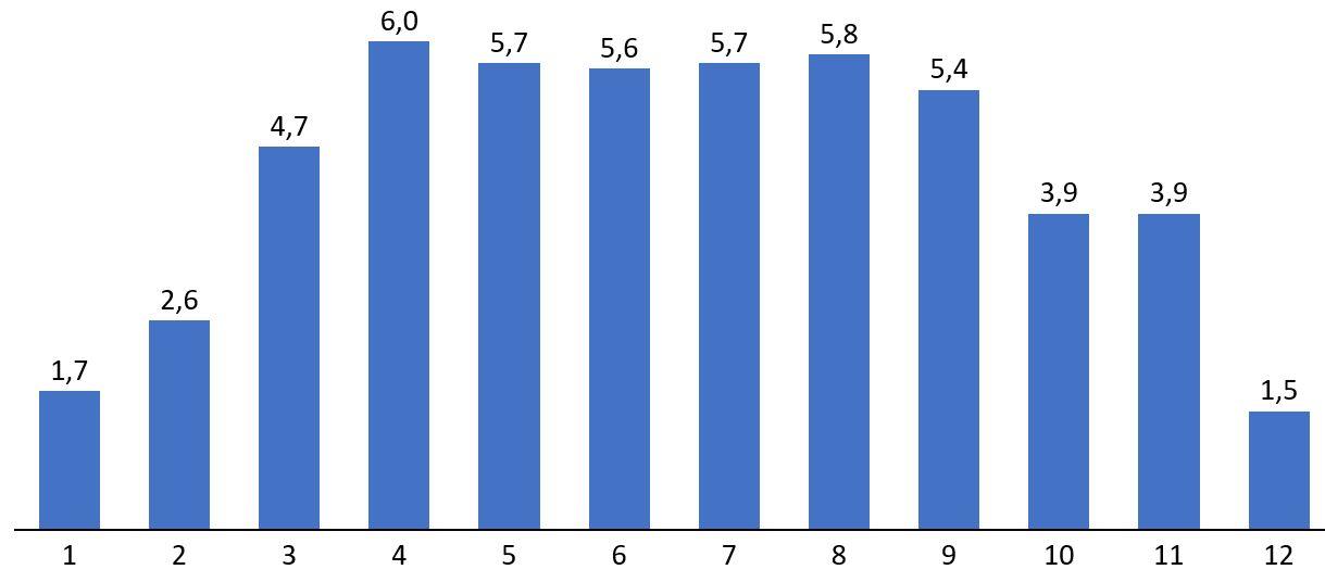 Apport solaire journalier moyen à Blois en kwh/m²/jour sur chaque mois