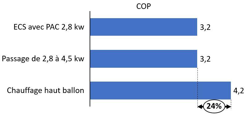 Impact de l'optimisation de l'ECSsur le COPde la pompe à chaleur géothermique