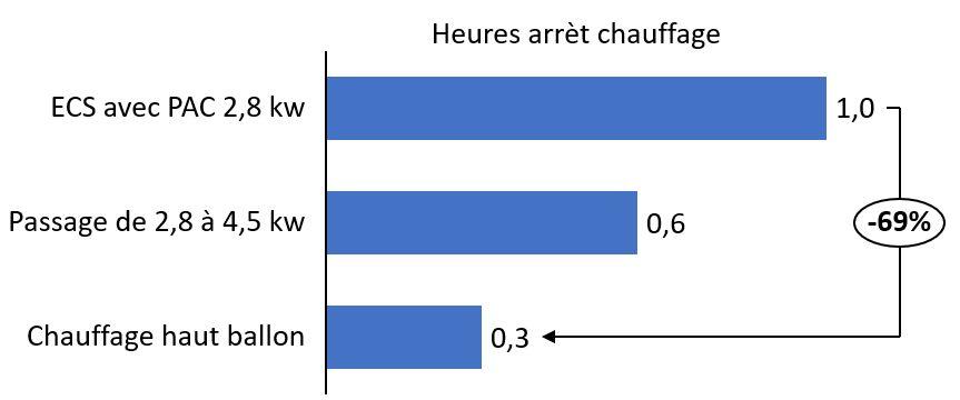 Impact de l'optimisation de l'ECS sur le temps d'arrêt du chauffage avec pompe à chaleur géothermique