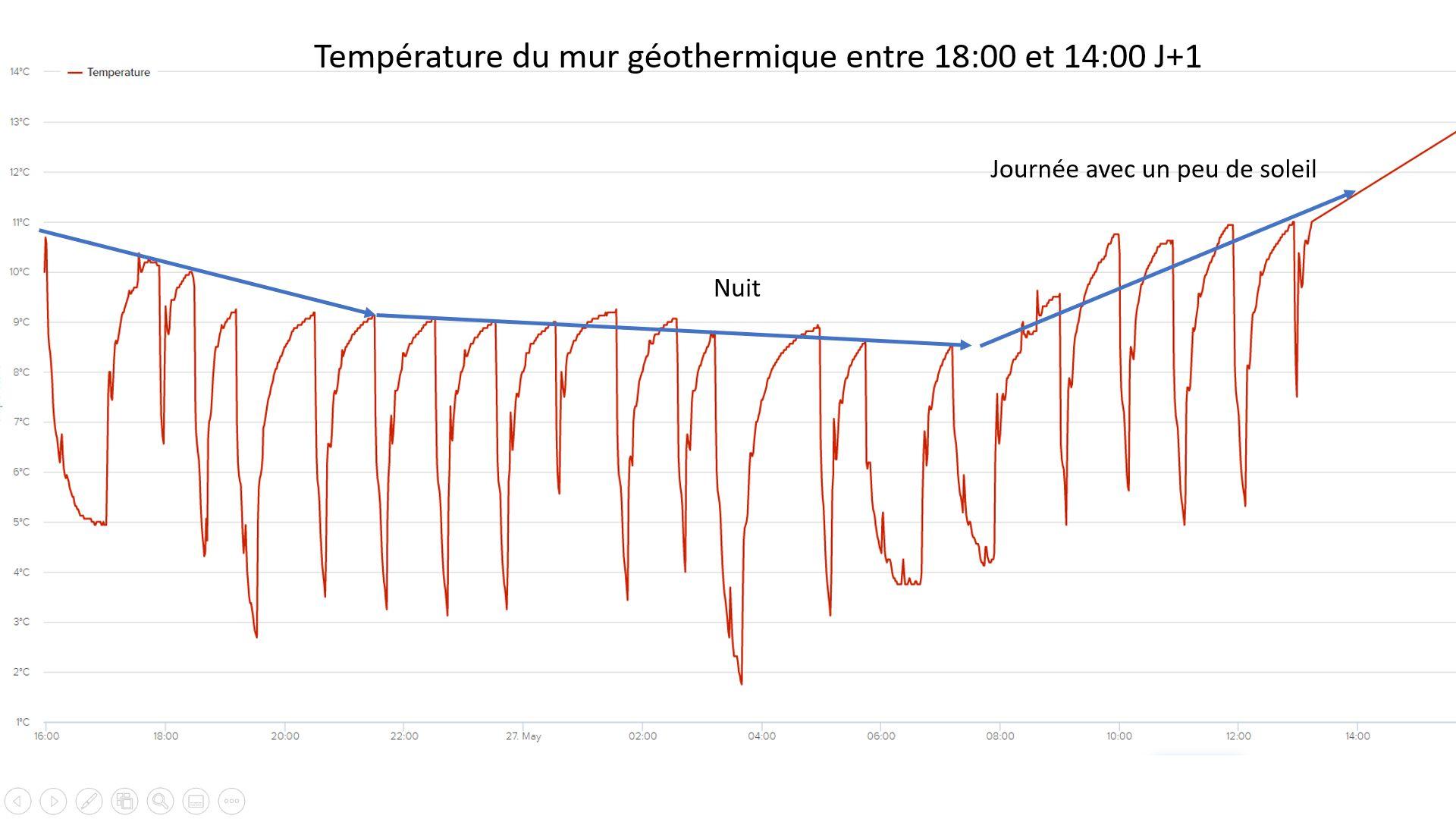 Profil de température dans le mur géothermique en utilisation une SolraoPac