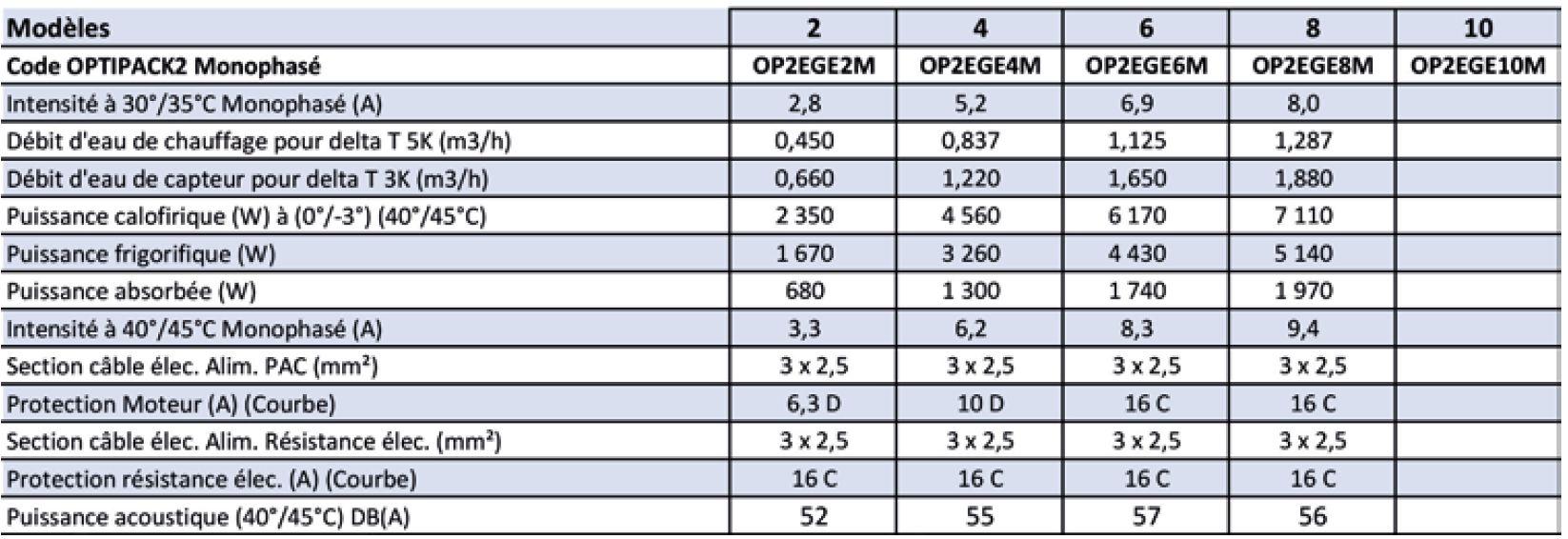 Caractéristiques pompe à chaleur géothermique Optiack2