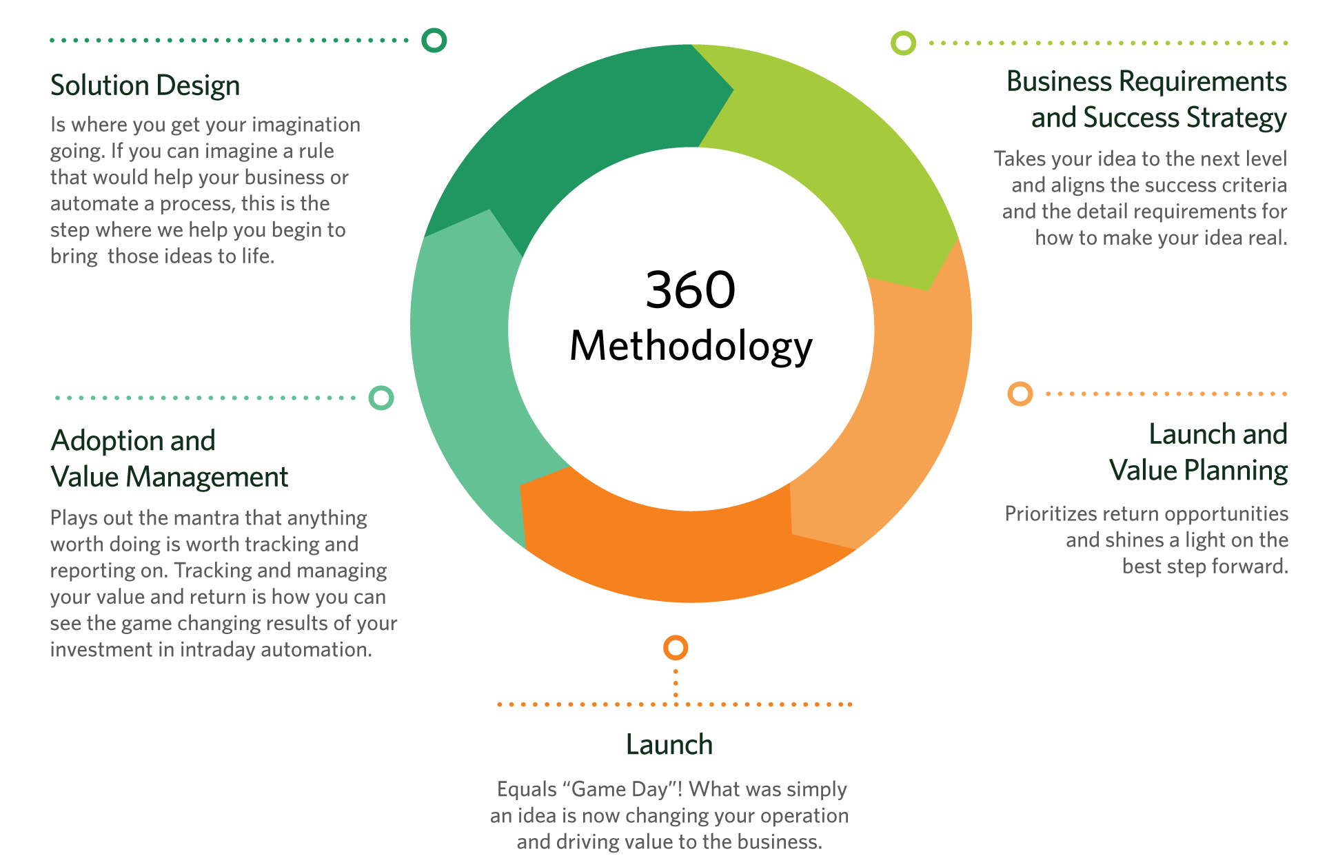 Limitless 360 Methodology chart for solution design, adoption, planning, strategy and the luanch