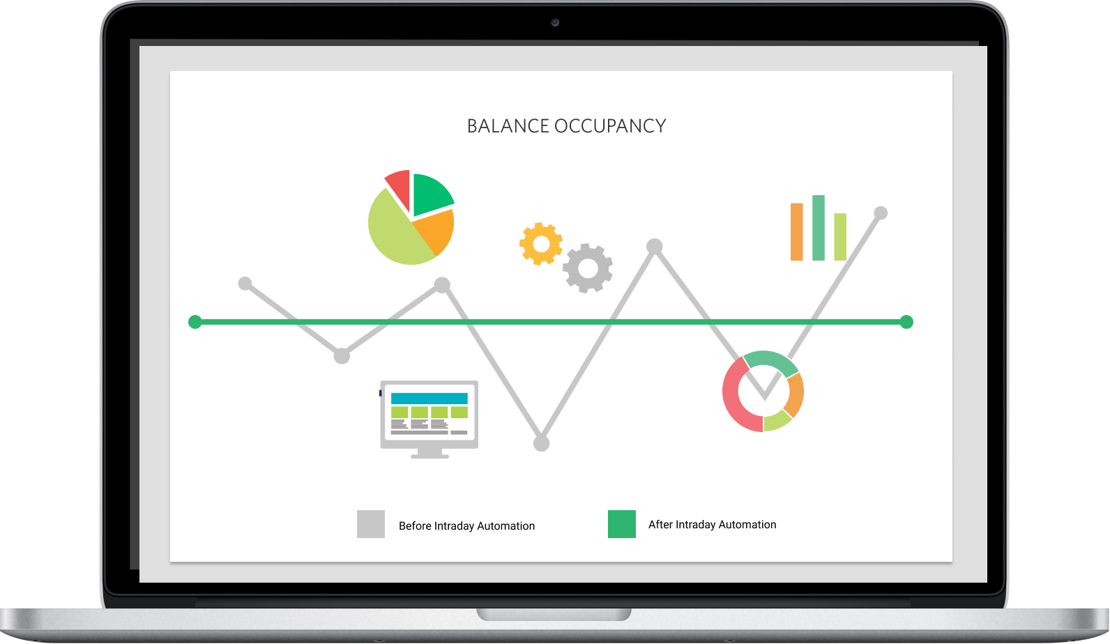 Balance occupancy graph before and after automation