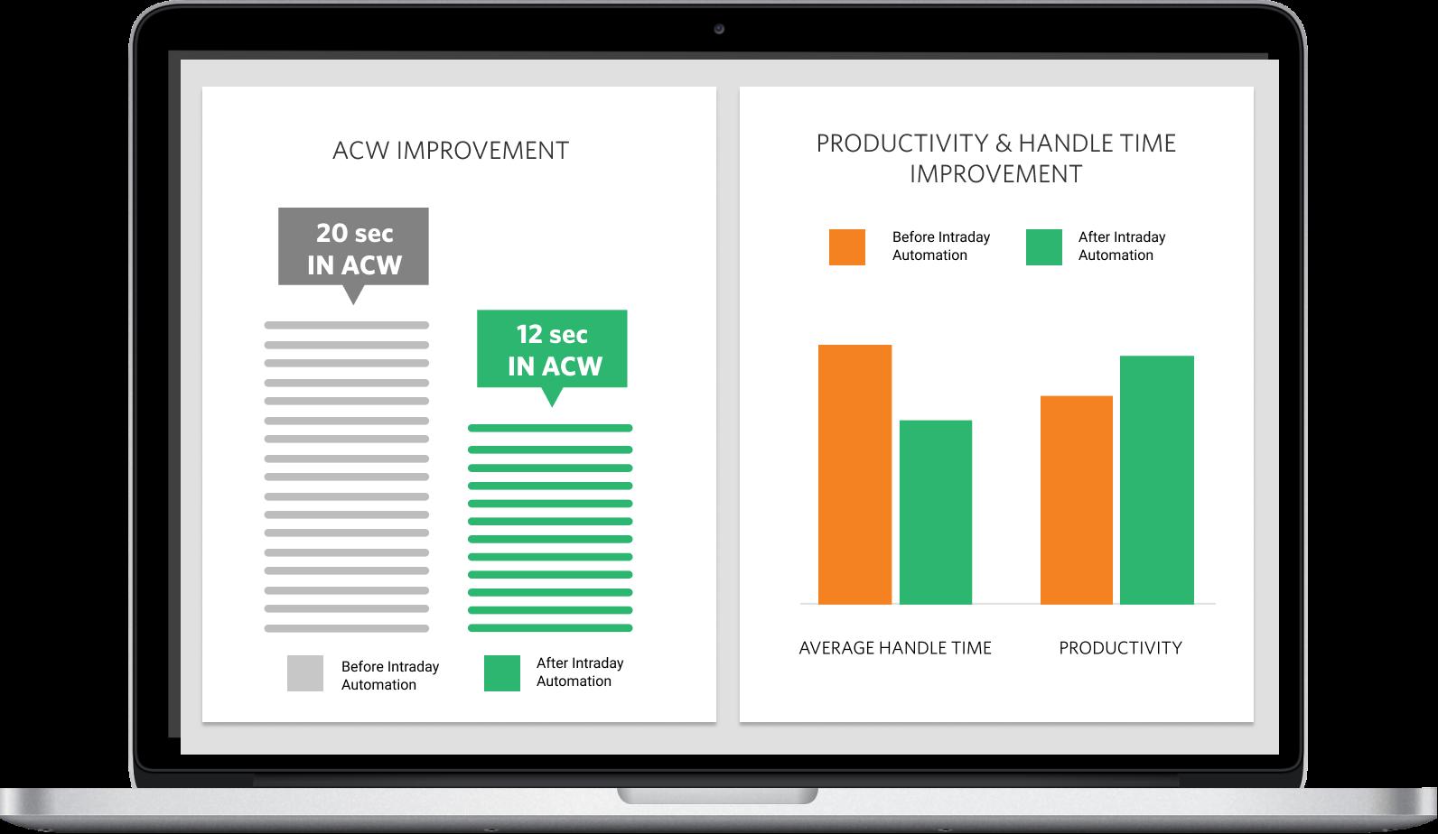 ACW, Productivity, and Handle time improvement bar graoh