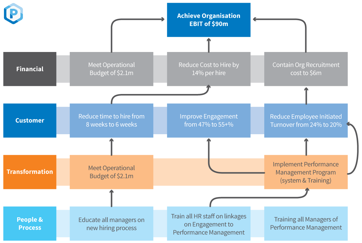 Organisational Strategy Alignment example