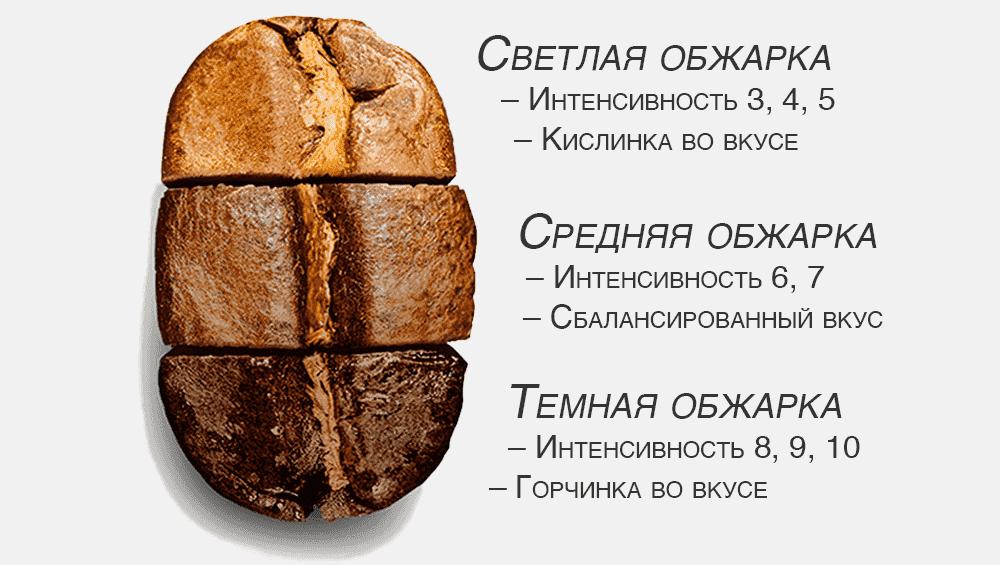Разная степень обжарки кофейного зерна