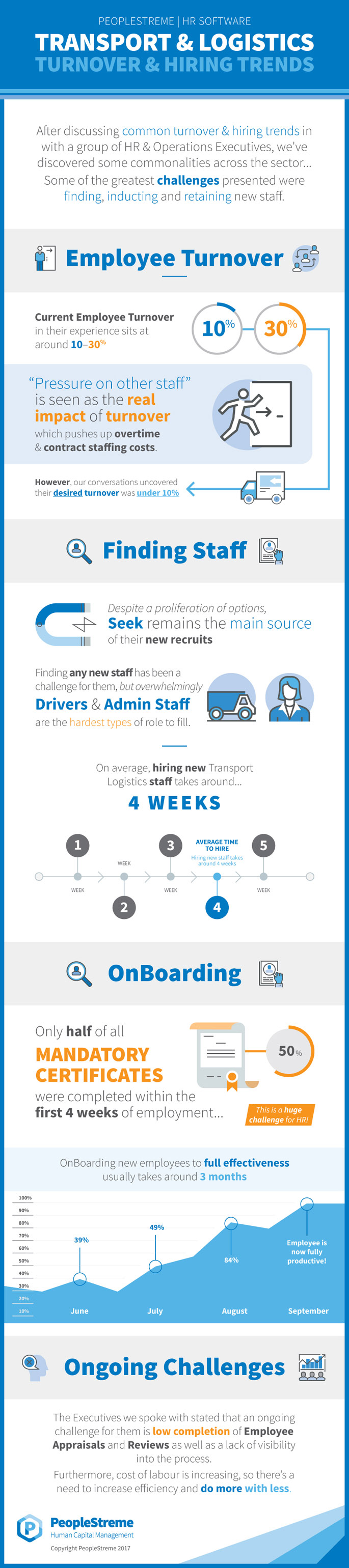 Transport & Logistics Employee Hiring & Turnover Infographic by PeopleStreme