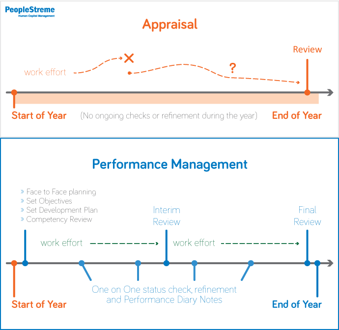 Performance Management vs Appraisals